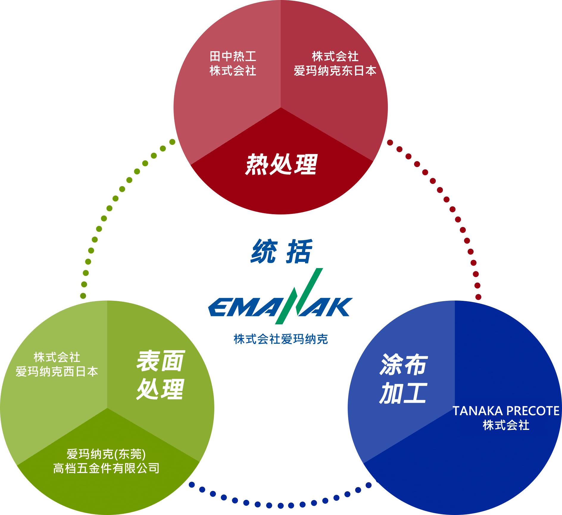 Emanac集团的结构,用于金属热处理,表面处理和涂层