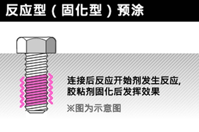 防止螺丝松动的反应涂层工艺模型图