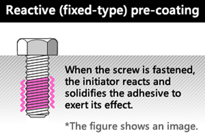 Model drawing of reactive coating process to prevent loosening of screws