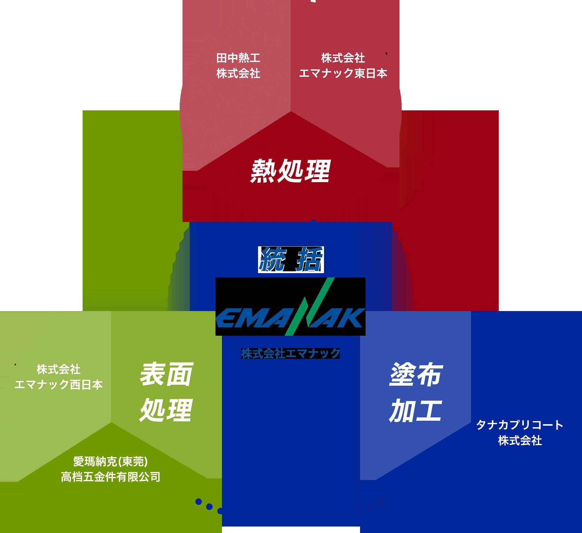 金属熱処理・表面処理・塗布加工のエマナックグループの構成図